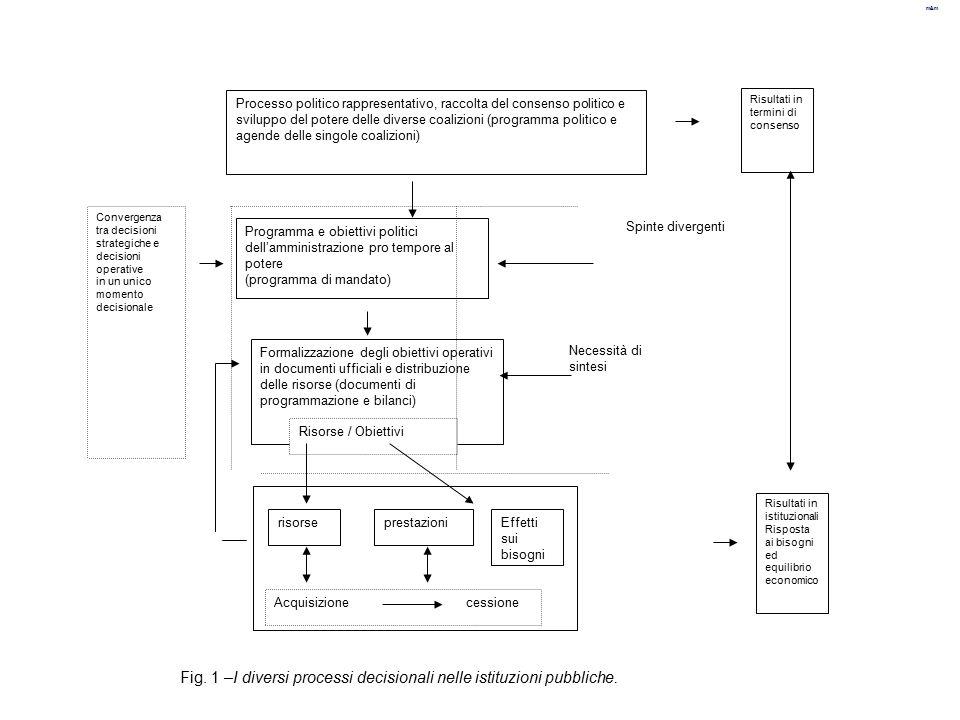 m&m Programma e obiettivi politici dell'amministrazione pro tempore al potere (programma di mandato) Formalizzazione degli obiettivi operativi in docu