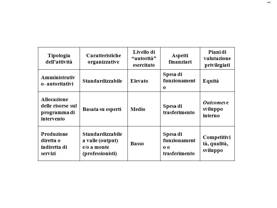 """m&m Tipologia dell'attività Caratteristiche organizzative Livello di """"autorità"""" esercitato Aspetti finanziari Piani di valutazione privilegiati Ammini"""