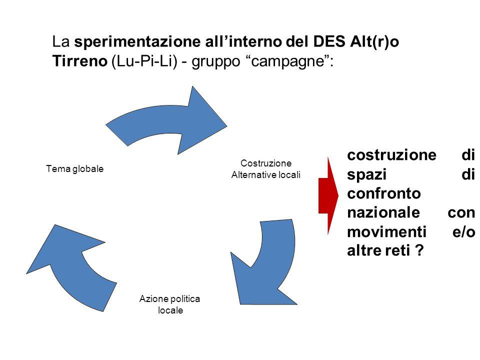 La sperimentazione all'interno del DES Alt(r)o Tirreno (Lu-Pi-Li) - gruppo campagne : Costruzion e Alternative locali Azione politica locale Tema globale costruzione di spazi di confronto nazionale con movimenti e/o altre reti