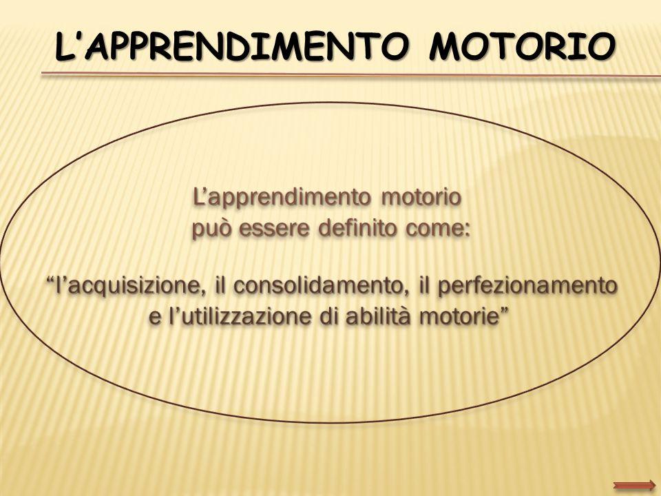 SISTEMA SENSO MOTORIO SCHEMI MOTORI E POSTURALI Capacità coordinative Capacità condizionali ABILITÀ MOTORIE PRESTAZIONE MOTORIA