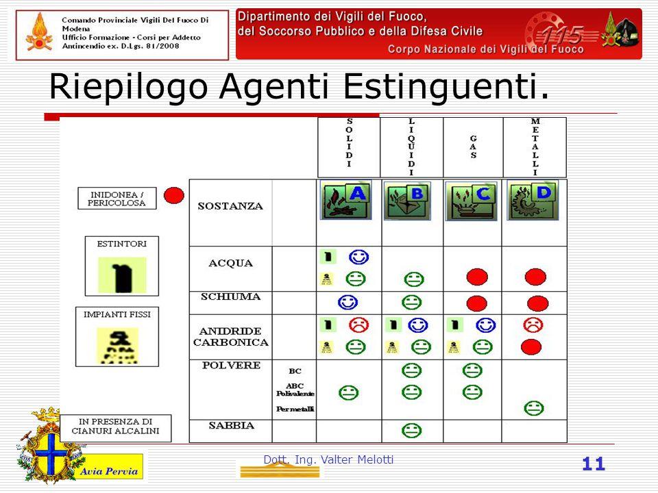 Dott. Ing. Valter Melotti 11 Riepilogo Agenti Estinguenti.