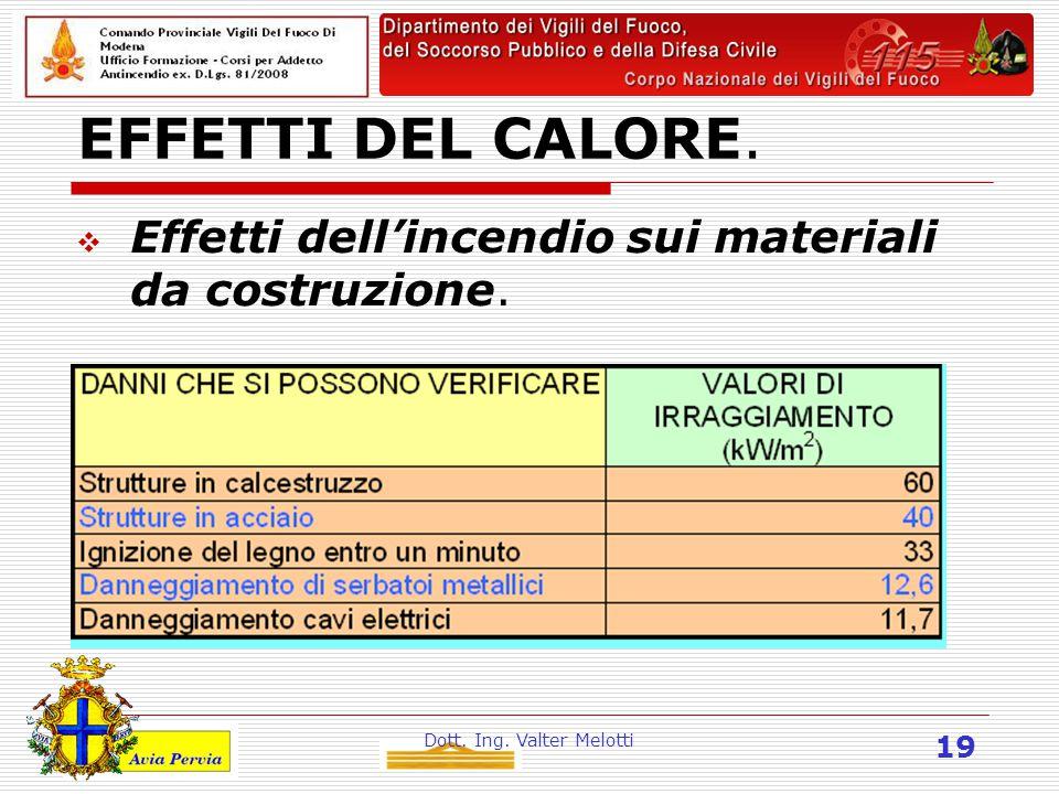 Dott. Ing. Valter Melotti 19 EFFETTI DEL CALORE.  Effetti dell'incendio sui materiali da costruzione.