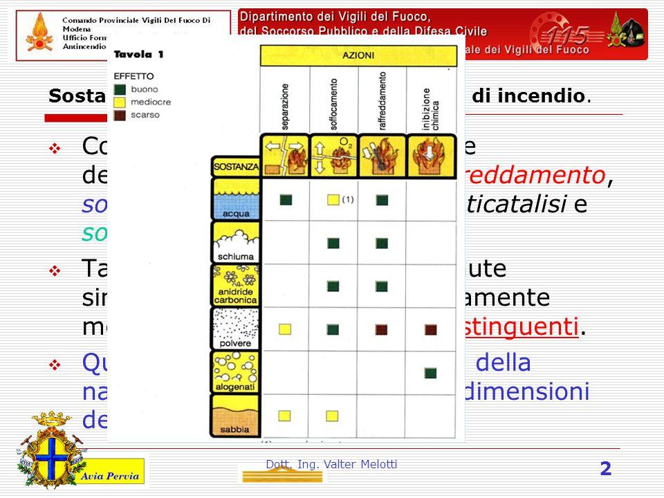 Dott. Ing. Valter Melotti 2 Sostanze estinguenti in relazione al tipo di incendio.  Come già accennato, l'estinzione dell'incendio si ottiene per: ra