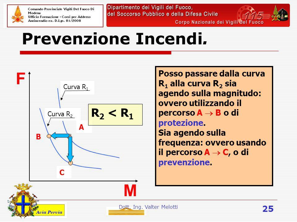 Dott. Ing. Valter Melotti 25 Prevenzione Incendi. Posso passare dalla curva R 1 alla curva R 2 sia agendo sulla magnitudo: ovvero utilizzando il perco