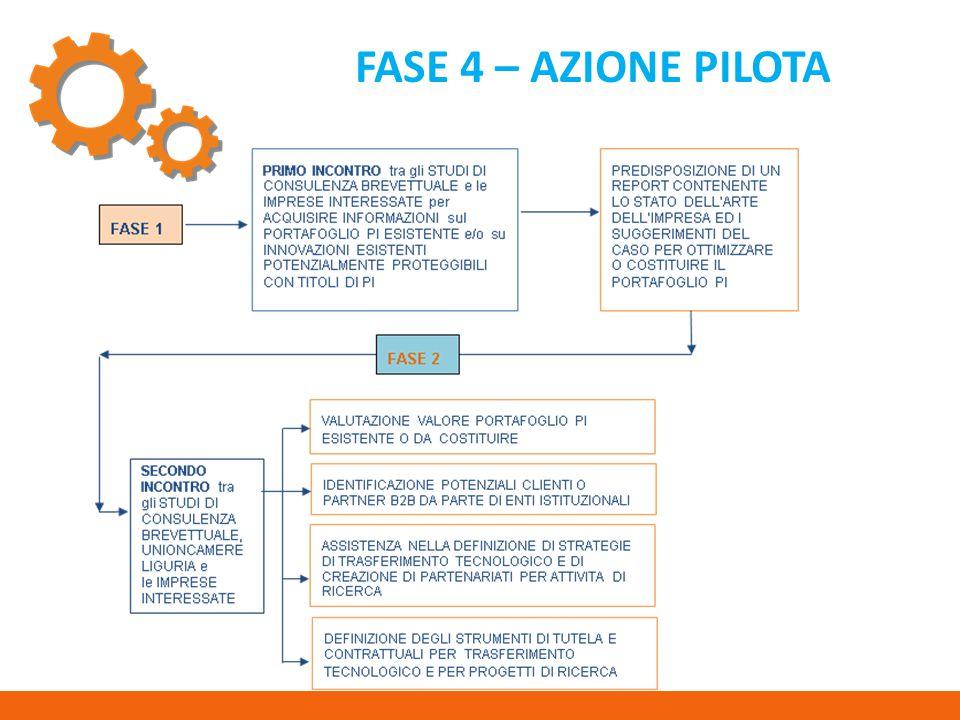 FASE 4 – AZIONE PILOTA
