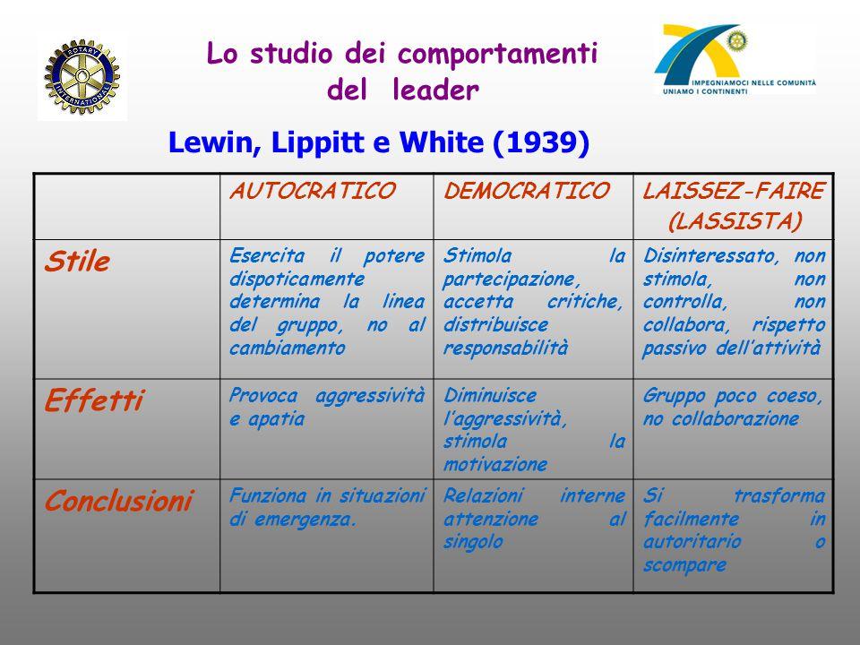 Lo studio dei comportamenti del leader Lewin, Lippitt e White (1939) AUTOCRATICODEMOCRATICOLAISSEZ-FAIRE (LASSISTA) Stile Esercita il potere dispotica
