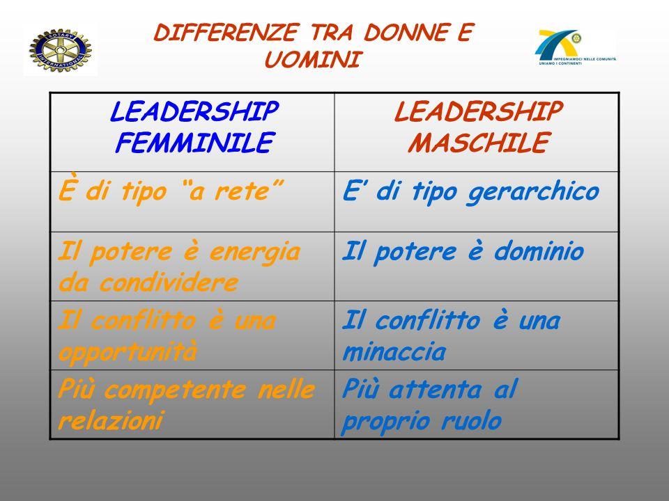 """DIFFERENZE TRA DONNE E UOMINI LEADERSHIP FEMMINILE LEADERSHIP MASCHILE È di tipo """"a rete""""E' di tipo gerarchico Il potere è energia da condividere Il p"""