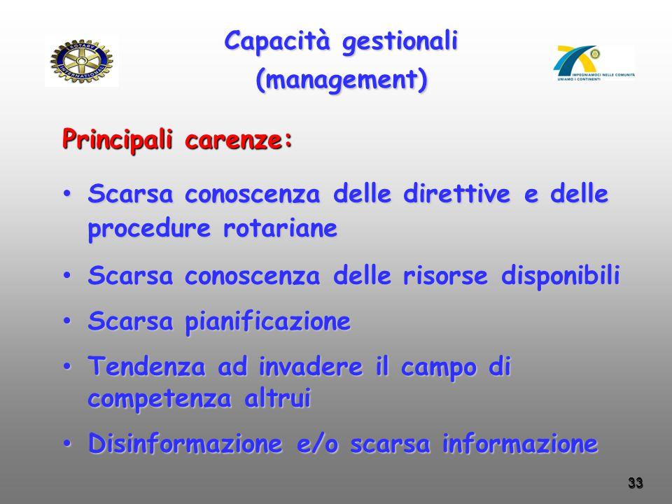 33 Capacità gestionali (management) Scarsa conoscenza delle direttive e delle procedure rotariane Scarsa conoscenza delle direttive e delle procedure