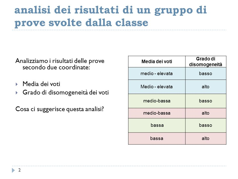 analisi dei risultati di un gruppo di prove svolte dalla classe Analizziamo i risultati delle prove secondo due coordinate:  Media dei voti  Grado di disomogeneità dei voti Cosa ci suggerisce questa analisi.