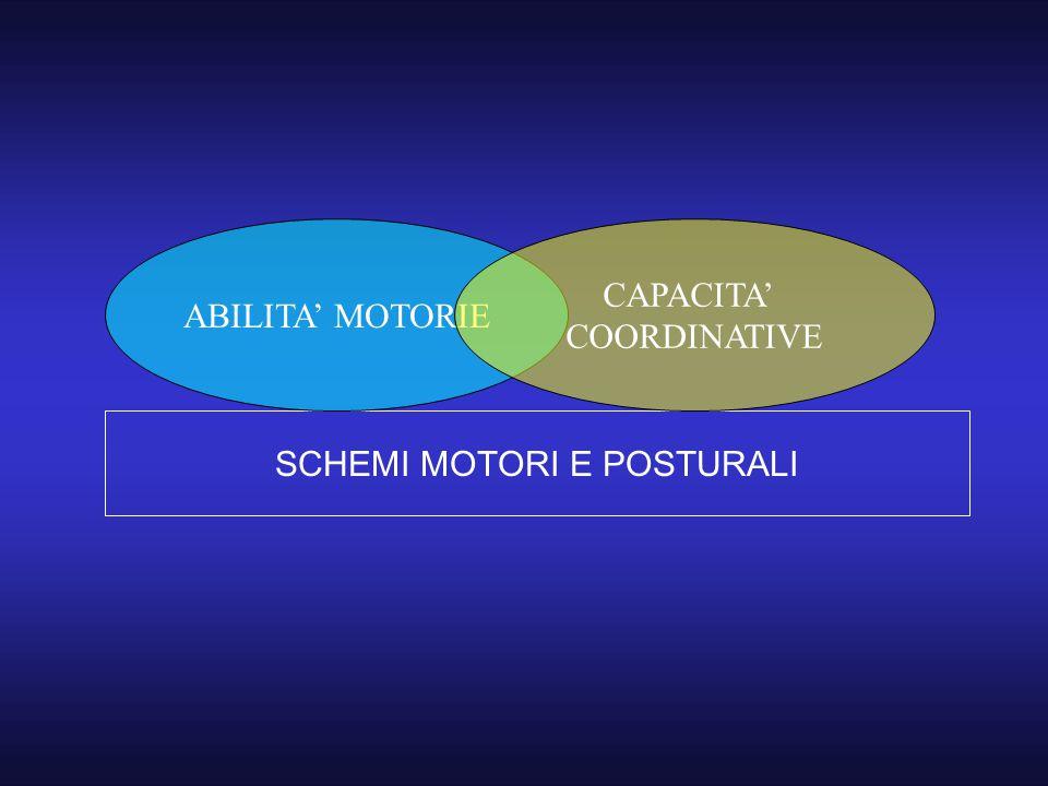 SCHEMI MOTORI E POSTURALI ABILITA' MOTORIE CAPACITA' COORDINATIVE