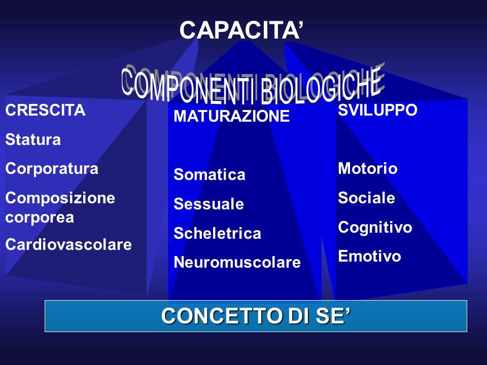 SVILUPPO Motorio Sociale Cognitivo Emotivo CRESCITA Statura Corporatura Composizione corporea Cardiovascolare MATURAZIONE Somatica Sessuale Scheletric