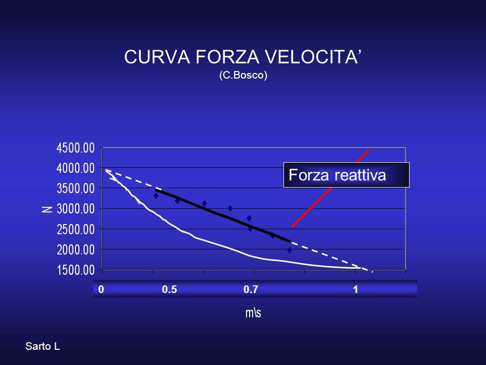 Forza reattiva Sarto L 0 0.5 0.7 1 CURVA FORZA VELOCITA' (C.Bosco)