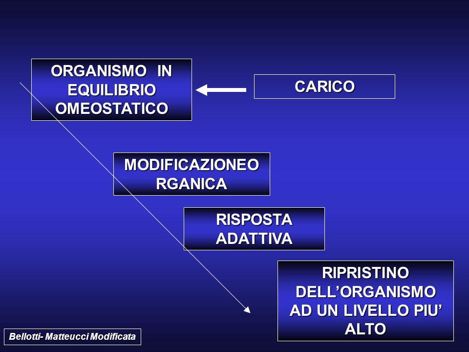 CARICO ORGANISMO IN EQUILIBRIO OMEOSTATICO MODIFICAZIONEO RGANICA RISPOSTA ADATTIVA RIPRISTINO DELL'ORGANISMO AD UN LIVELLO PIU' ALTO Bellotti- Matteu