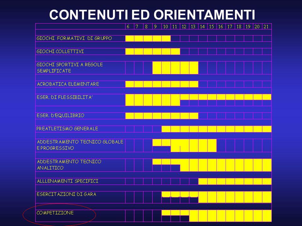 CONTENUTI ED ORIENTAMENTI
