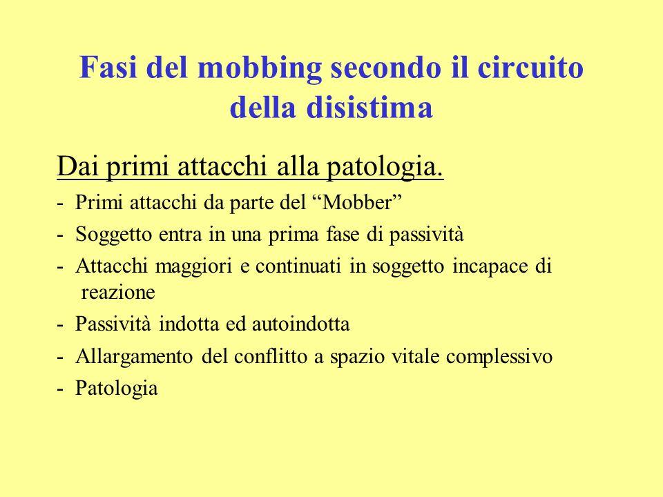 """Fasi del mobbing secondo il circuito della disistima Dai primi attacchi alla patologia. - Primi attacchi da parte del """"Mobber"""" - Soggetto entra in una"""