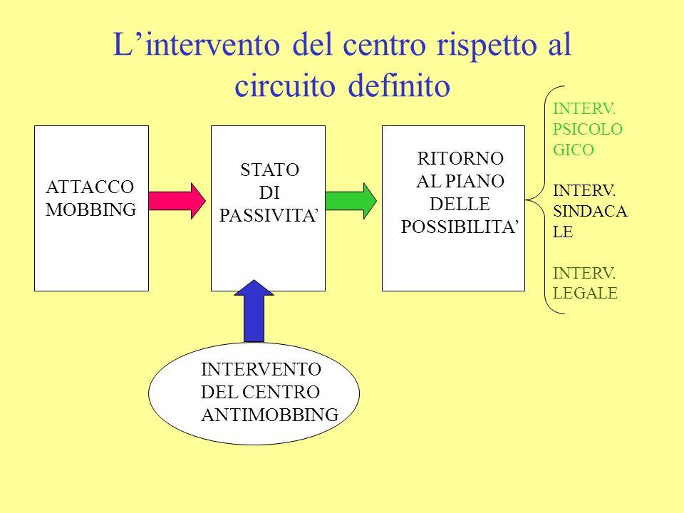 ATTACCO MOBBING STATO DI PASSIVITA' RITORNO AL PIANO DELLE POSSIBILITA' INTERVENTO DEL CENTRO ANTIMOBBING INTERV. PSICOLO GICO INTERV. SINDACA LE INTE