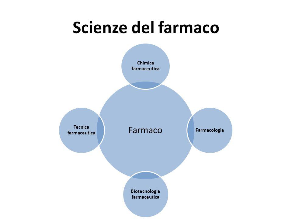 Scienze del farmaco Farmaco Chimica farmaceutica Farmacologia Biotecnologia farmaceutica Tecnica farmaceutica