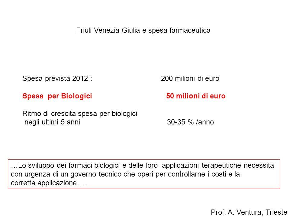 Friuli Venezia Giulia e spesa farmaceutica Spesa prevista 2012 : 200 milioni di euro Spesa per Biologici 50 milioni di euro Ritmo di crescita spesa pe