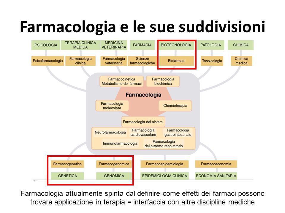 Farmacologia e le sue suddivisioni Farmacologia attualmente spinta dal definire come effetti dei farmaci possono trovare applicazione in terapia = int
