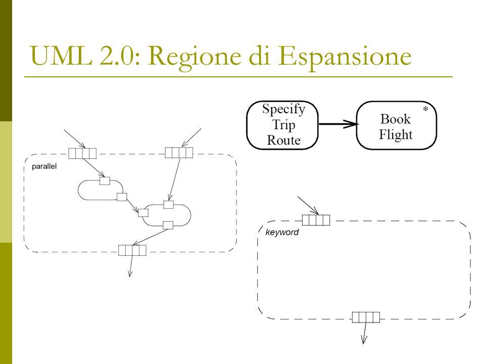 UML 2.0: Regione di Espansione