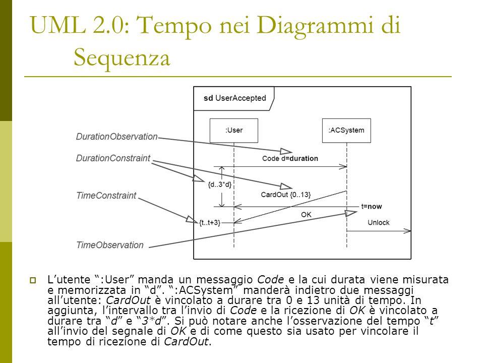 UML 2.0: Tempo nei Diagrammi di Sequenza  L'utente :User manda un messaggio Code e la cui durata viene misurata e memorizzata in d .