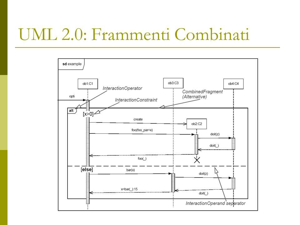 UML 2.0: Frammenti Combinati