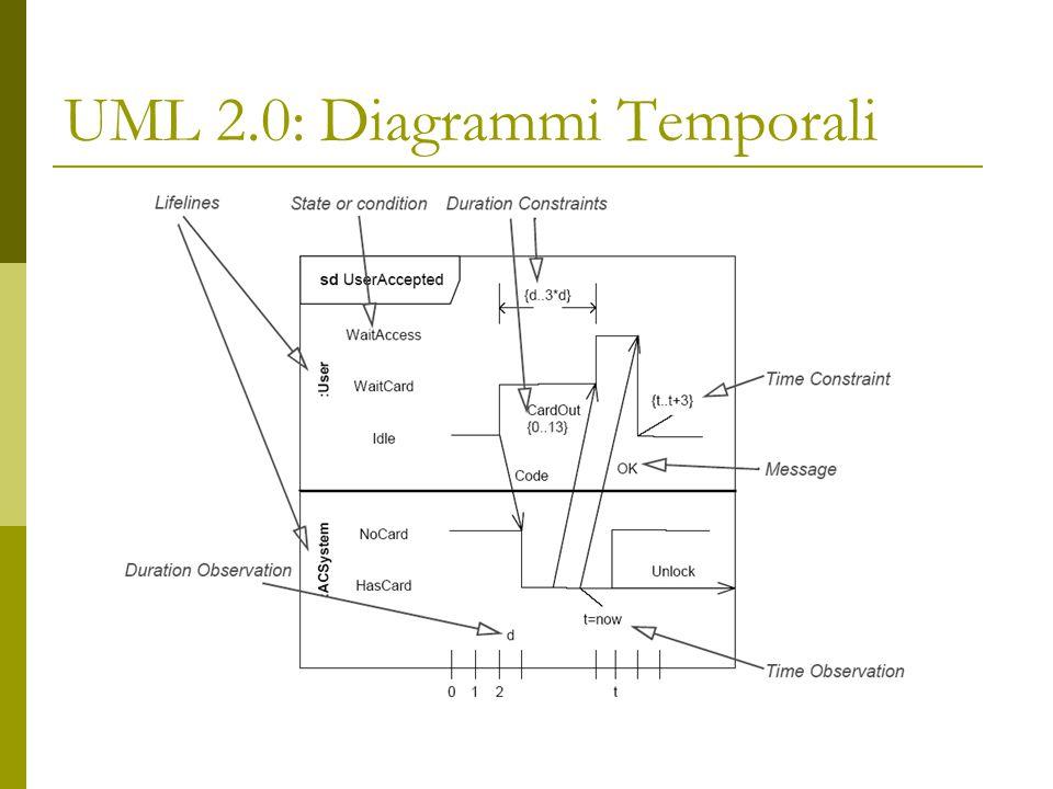 UML 2.0: Diagrammi Temporali