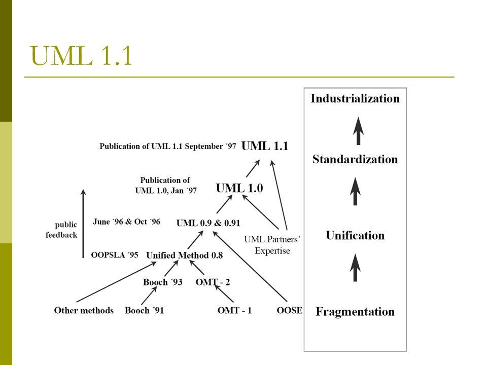 UML 2.0: Novità  Potenziata l'estensione nei casi d'uso  Potenziati i diagrammi di classe  Nuova visualizzazione delle interfacce  Definiti i Gruppi di Generalizzazioni  Definite Corsie gerarchiche e a più dimensioni  Aggiunti i Frammenti Combinati nei Diagrammi di Sequenza  Nuovi vincoli temporali nei Diagrammi di Sequenza  Aggiunti i Diagrammi Temporali  Diagrammi di Collaborazione vengono rinominati in Diagrammi di Comunicazione  Nuova grafica per i Componenti  Le azioni vengono integrate nei diagrammi di attività  Nuova gestione delle Eccezioni  Aggiunte le Regioni di Espansione per raggruppare le azioni
