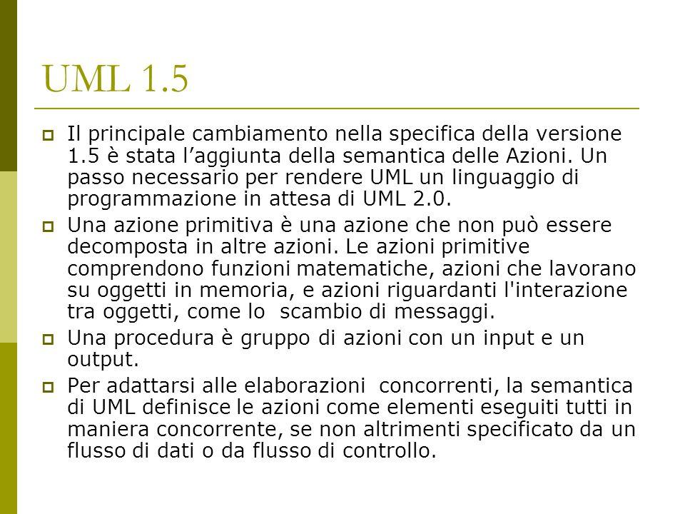 UML 2.0: Diagrammi di Comunicazione