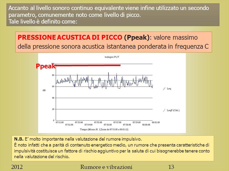 Accanto al livello sonoro continuo equivalente viene infine utilizzato un secondo parametro, comunemente noto come livello di picco.