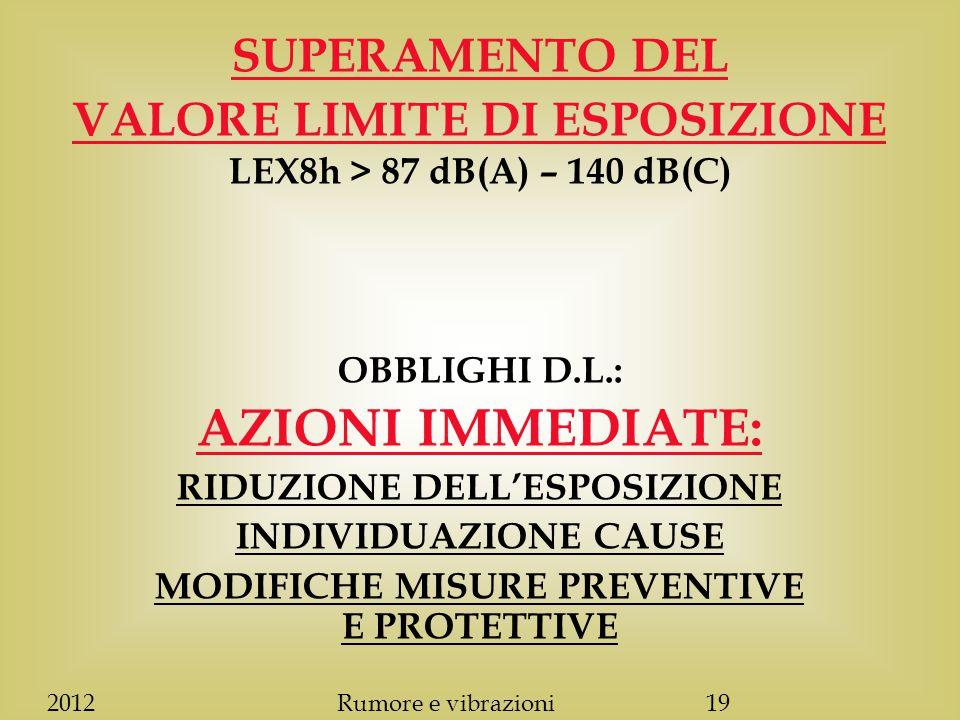 SUPERAMENTO DEL VALORE LIMITE DI ESPOSIZIONE LEX8h > 87 dB(A) – 140 dB(C) OBBLIGHI D.L.: AZIONI IMMEDIATE: RIDUZIONE DELL'ESPOSIZIONE INDIVIDUAZIONE CAUSE MODIFICHE MISURE PREVENTIVE E PROTETTIVE 2012Rumore e vibrazioni19