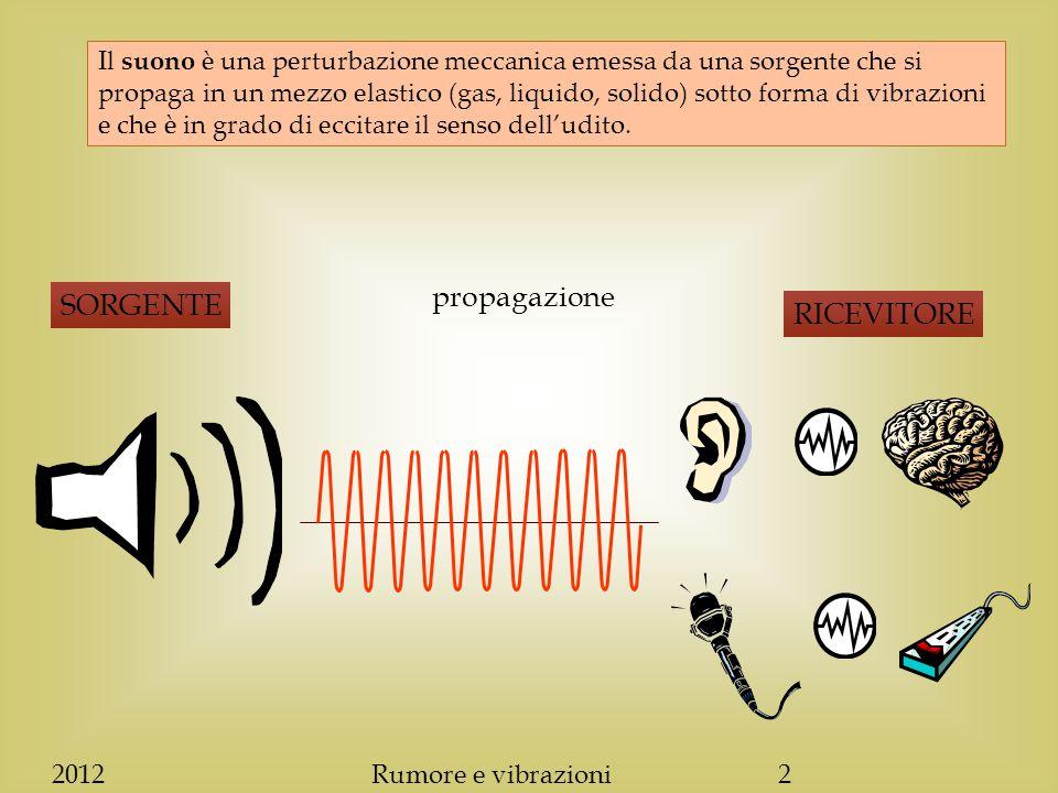 EMISSIONE, PROPAGAZIONE, RICEZIONE DEL SUONO  Emissione: meccanismo con cui una sorgente sonora provoca un movimento oscillatorio in un mezzo elastico.