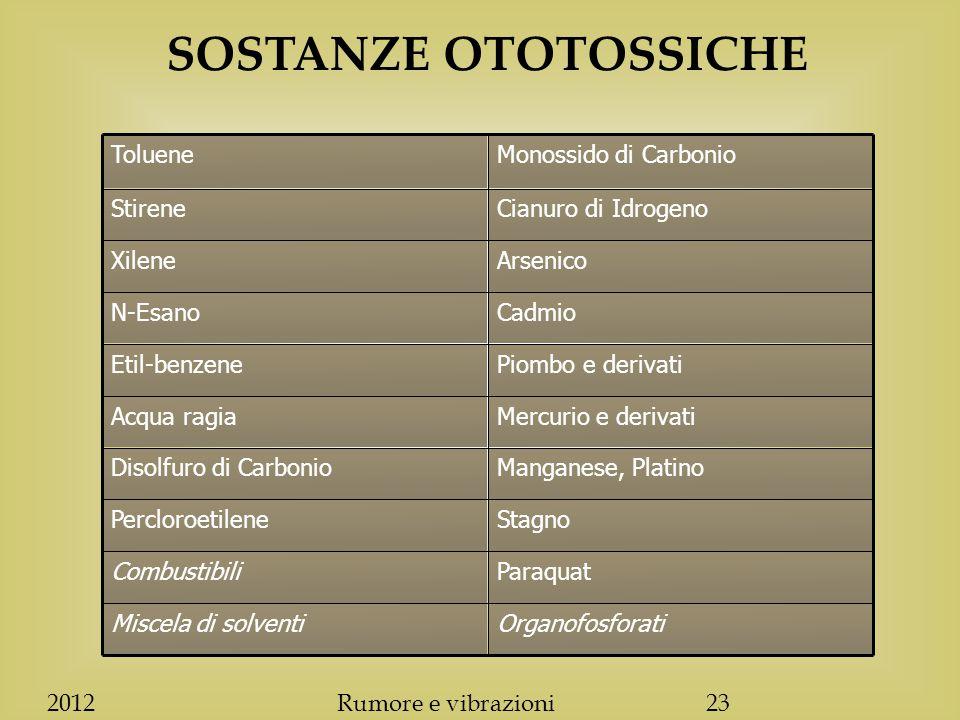 SOSTANZE OTOTOSSICHE OrganofosforatiMiscela di solventi ParaquatCombustibili StagnoPercloroetilene Manganese, PlatinoDisolfuro di Carbonio Mercurio e derivatiAcqua ragia Piombo e derivatiEtil-benzene CadmioN-Esano ArsenicoXilene Cianuro di IdrogenoStirene Monossido di CarbonioToluene 2012Rumore e vibrazioni23