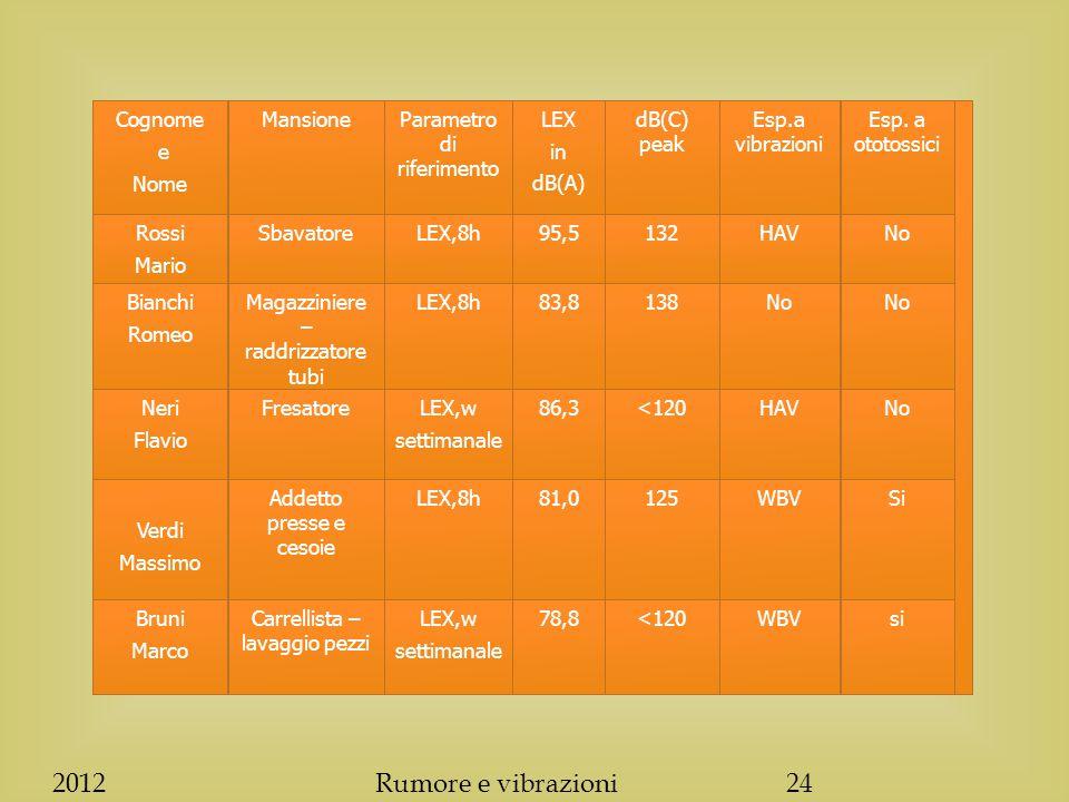 NoHAV<12086,3LEX,w settimanale FresatoreNeri Flavio siWBV<12078,8LEX,w settimanale Carrellista – lavaggio pezzi Bruni Marco SiWBV12581,0LEX,8hAddetto presse e cesoie Verdi Massimo No 13883,8LEX,8hMagazziniere – raddrizzatore tubi Bianchi Romeo NoHAV13295,5LEX,8hSbavatoreRossi Mario Esp.