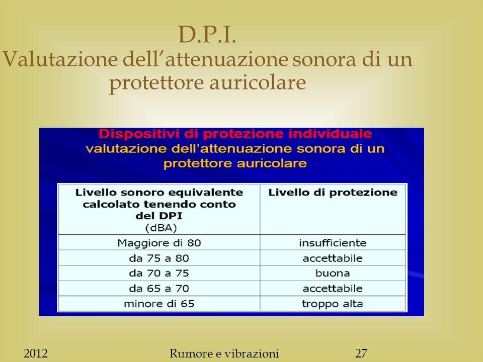 2012Rumore e vibrazioni27 D.P.I. Valutazione dell'attenuazione sonora di un protettore auricolare