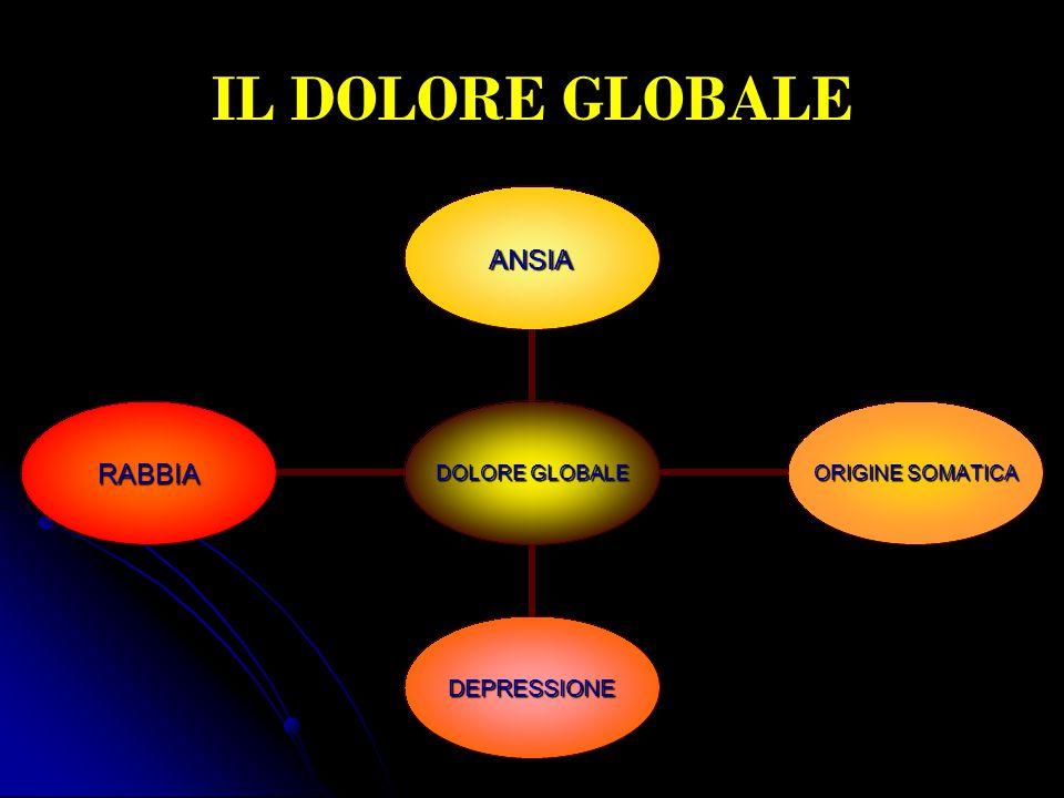 IL DOLORE GLOBALE DOLORE GLOBALE ANSIA ORIGINE SOMATICA DEPRESSIONE RABBIA