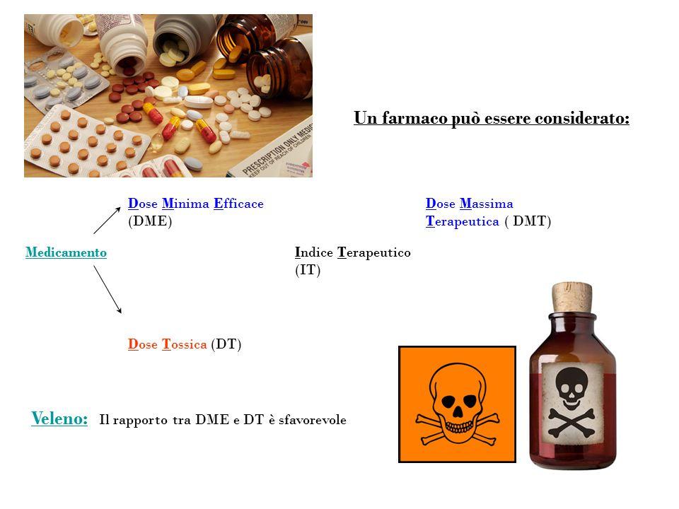 Un farmaco può essere considerato: Dose Tossica (DT) Indice Terapeutico (IT) Medicamento Dose Massima Terapeutica ( DMT) Dose Minima Efficace (DME) Ve
