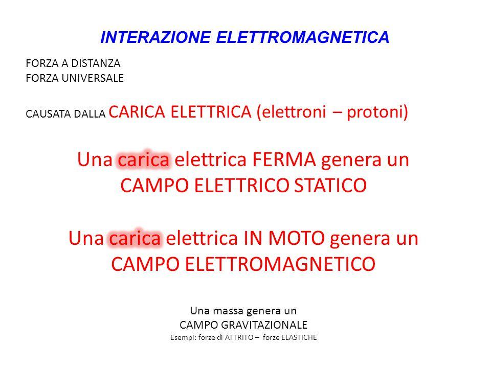 INTERAZIONE ELETTROMAGNETICA