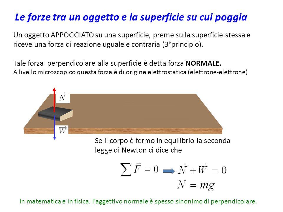 Un oggetto APPOGGIATO su una superficie, preme sulla superficie stessa e riceve una forza di reazione uguale e contraria (3°principio).