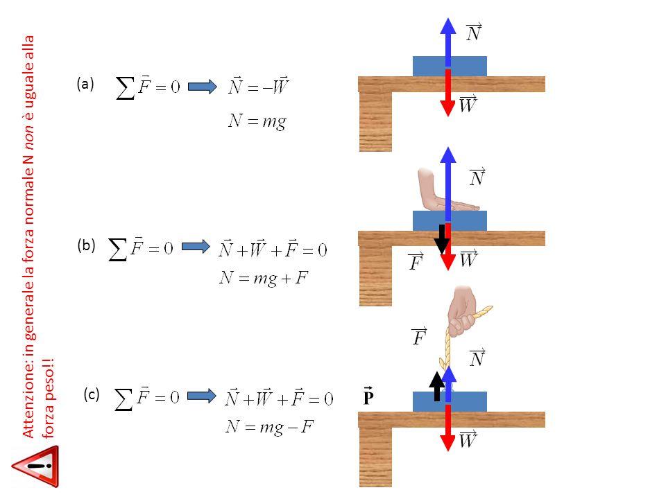 (a) (b) (c) Attenzione: in generale la forza normale N non è uguale alla forza peso!!