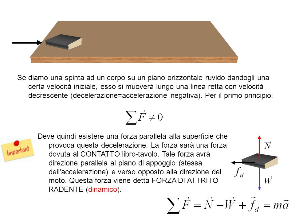 Se diamo una spinta ad un corpo su un piano orizzontale ruvido dandogli una certa velocità iniziale, esso si muoverà lungo una linea retta con velocità decrescente (decelerazione=accelerazione negativa).