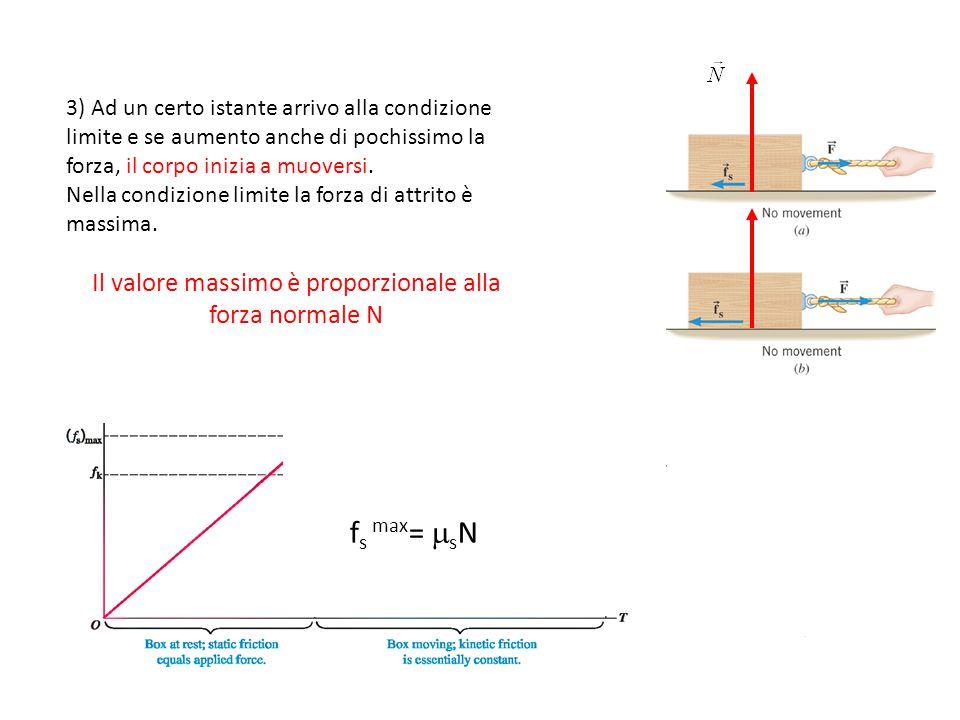 3) Ad un certo istante arrivo alla condizione limite e se aumento anche di pochissimo la forza, il corpo inizia a muoversi.