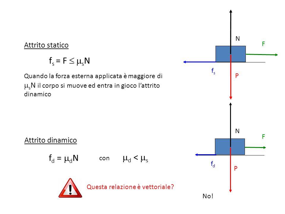 Attrito statico f s = F   s N Quando la forza esterna applicata è maggiore di  s N il corpo si muove ed entra in gioco l'attrito dinamico Attrito dinamico f d =  d N con  d <  s P fsfs N P F fdfd N Questa relazione è vettoriale.