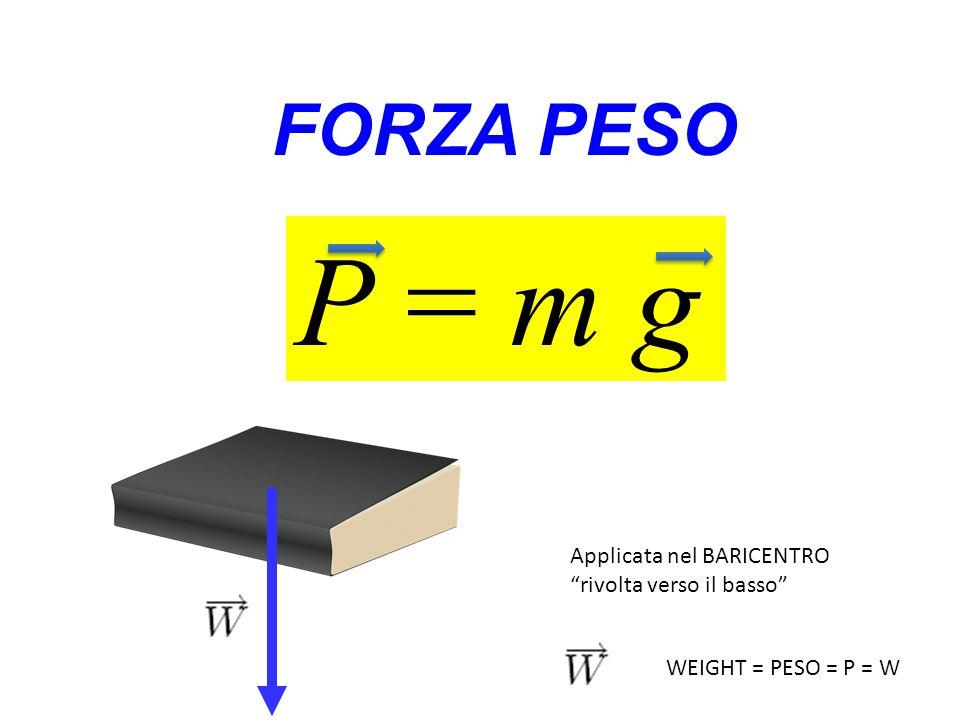 4) Quando la forza che applico diventa uguale alla forza di attrito statico massimo, il corpo inizia a muoversi (accelera).