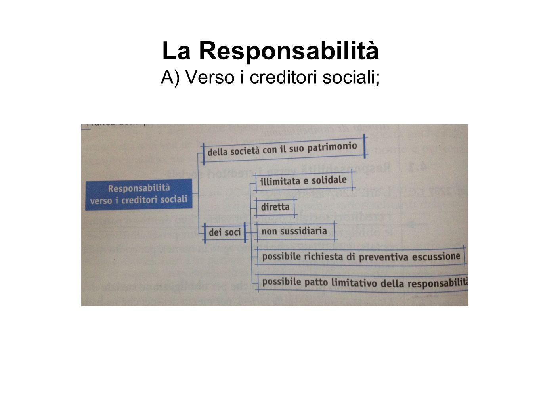 B) Verso i creditori particolari del socio * Divieto di compensazione - La società deve godere di autonomia patrimoniale; Il patrimonio della società e quello del socio sono cose diverse!
