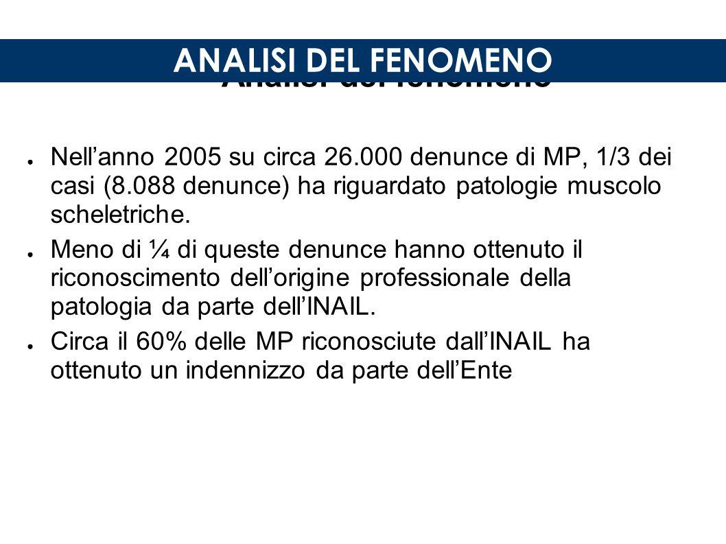 Analisi del fenomeno ● Nell'anno 2005 su circa 26.000 denunce di MP, 1/3 dei casi (8.088 denunce) ha riguardato patologie muscolo scheletriche.