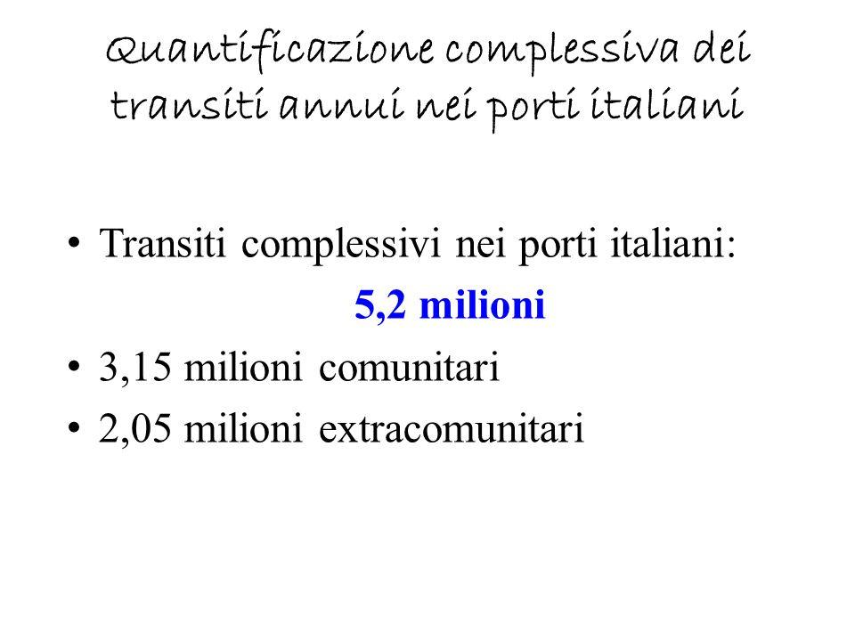 Quantificazione complessiva dei transiti annui nei porti italiani Transiti complessivi nei porti italiani: 5,2 milioni 3,15 milioni comunitari 2,05 mi