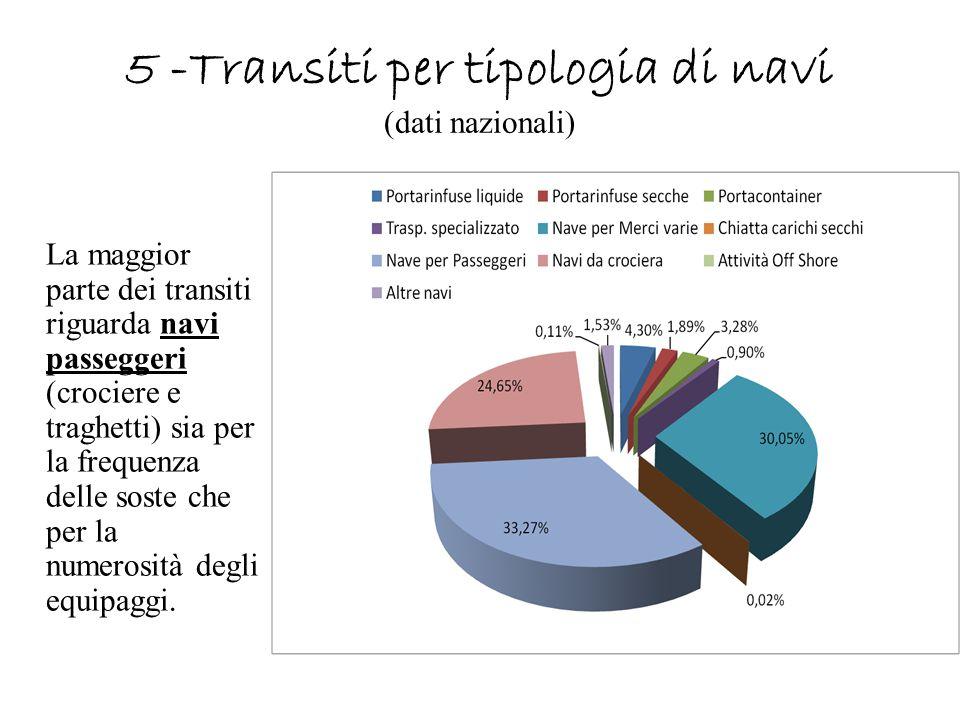 5 -Transiti per tipologia di navi (dati nazionali) La maggior parte dei transiti riguarda navi passeggeri (crociere e traghetti) sia per la frequenza