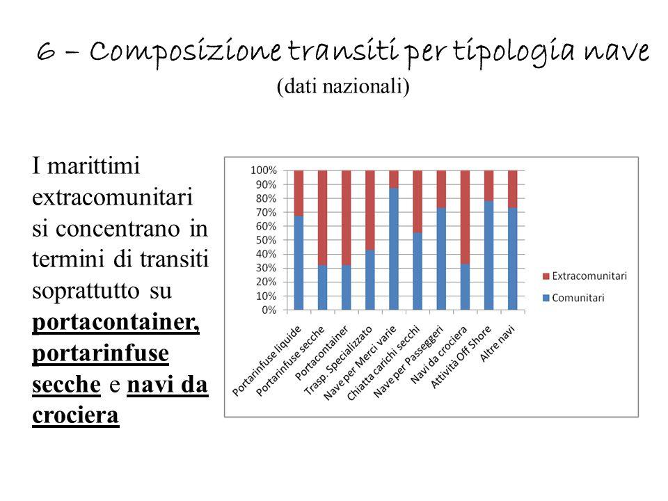 6 – Composizione transiti per tipologia nave (dati nazionali) I marittimi extracomunitari si concentrano in termini di transiti soprattutto su portaco
