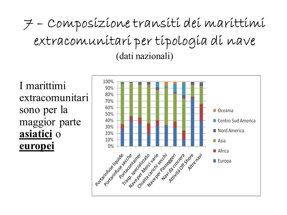 7 – Composizione transiti dei marittimi extracomunitari per tipologia di nave (dati nazionali) I marittimi extracomunitari sono per la maggior parte a